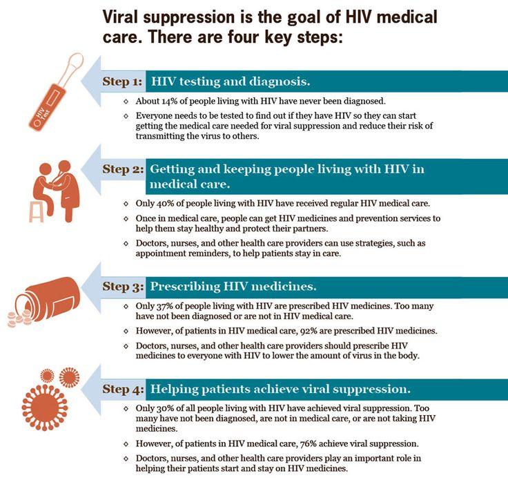 63 best nat'l women & girls hiv/aids awareness day images on, Skeleton