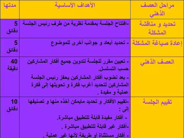 شرح استراتيجية العصف الذهنى أهم استراتيجيات التعلم النشط لصناعة طالب مفكر مبتكر Teaching Arabic Langauge Blog Posts