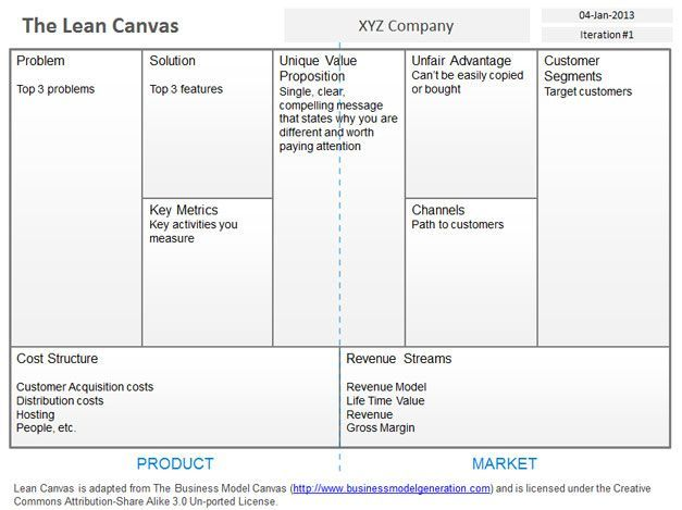 Business Model Canvas Template Word Lean Canvas Business Model Canvas Marketing Strategy Template