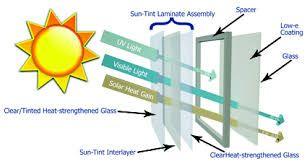 Image result for quadruple glazed roof lights