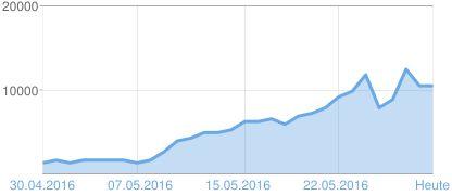 24. Mai 2016 die zehntausender & elftausender  Marke geknackt! 11.897 Seitenaufrufe -einfach fantastisch! 27.05.16 waren es dann sogar schon 12.307, das ist bisheriger Rekord. Balaton TV & seine Partner arbeiten an einer Super Werbesaison. http://www.balaton1.tv/p/plattensee-hotels.html