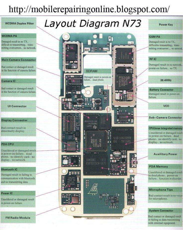 Block Diagrams Of Electronic Equipments Electronics Repair And