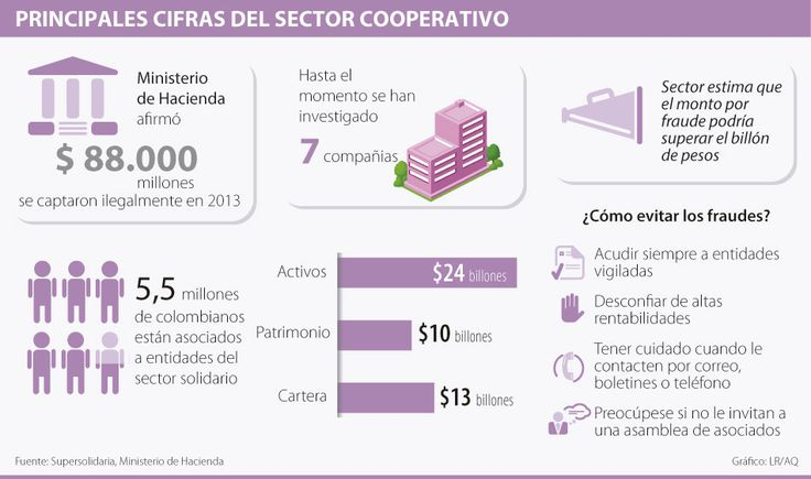 Principales cífras del sector cooperativo #Solidario vía @larepublica_co