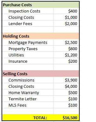 Fixed Costs are compromised of the various fees, commissions, and costs associated with all parts the investment project (outside of the actual rehab costs). Learn about all the fixed costs that come with a rehab, flip, or wholesale real estate deal.