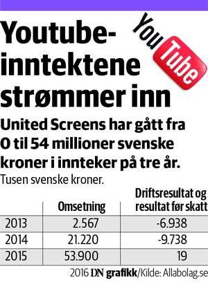 Fra 0 til 54 millioner på tre år: Disse tallene bør bekymre tv-kanalene mer enn zombier - DN.no