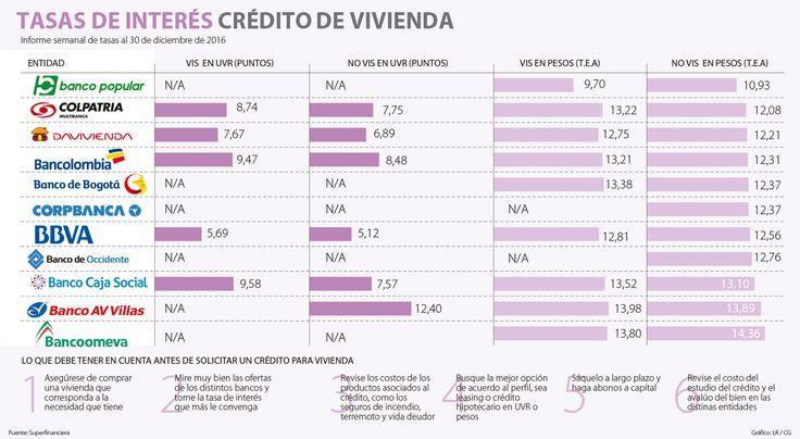 Popular y Colpatria, las mejores tasas para crédito de vivienda