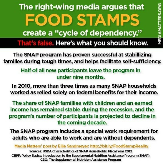 "While the right-wing media forward the Republican myth that food stamps encourage a ""cycle of dependency,"" the facts show that the SNAP program stabilizes families who are going through rough periods, and helps move them toward self-sufficiency"