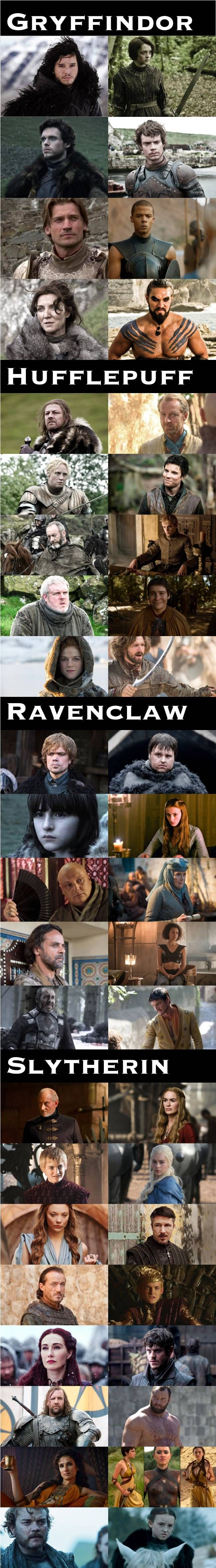 How Game of Throne Characters would be sorted into Hogwarts... Do you agree?