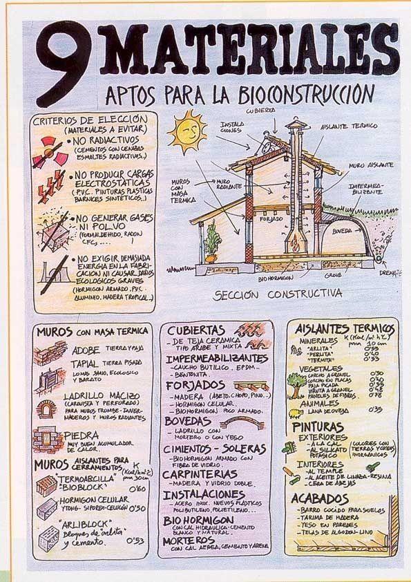 materiales bioconstruccion