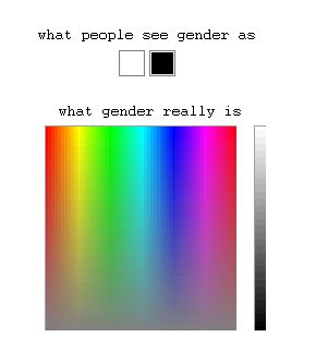 Gender is not black and white, it is a spectrum of diversity which is a beautiful thing.