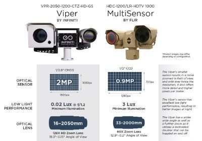 Infiniti Electro Optics is proud to announce our Viper 1200mm HD 1280x720 resolution MWIR MCT cooled thermal infrared night vision camera rated for