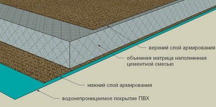 Бетонное полотно - описание. Производство бетонного полотна. Сибирская Техническая Компания.