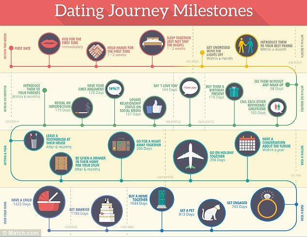 what are some milestones in a relationship
