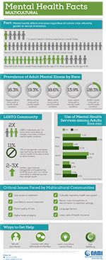 Mental Health By the Numbers...  via @NAMICommunicate #MHAM