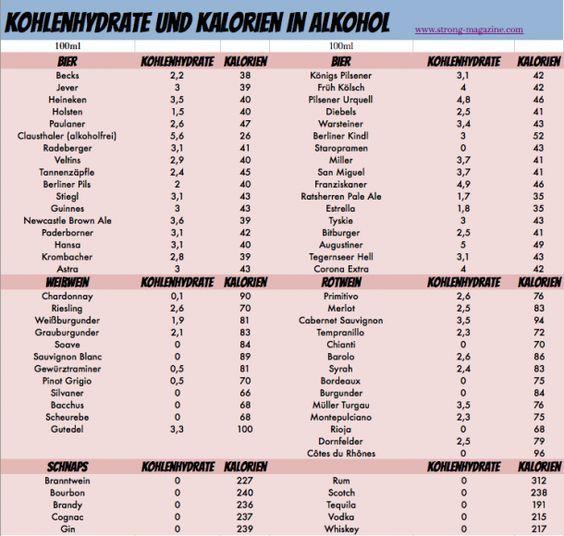 Alkohol - Kalorien und Kohlenhydrate von Bier, Wein und Schnaps
