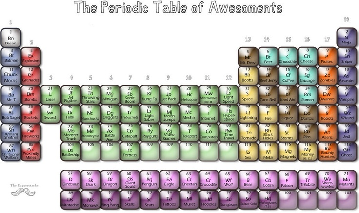 The Periodic Tale of Awesoments. You will note that BACON (Ba) is number one.