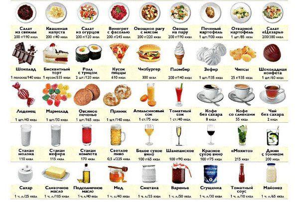 Таблица калорийности в разных продуктах