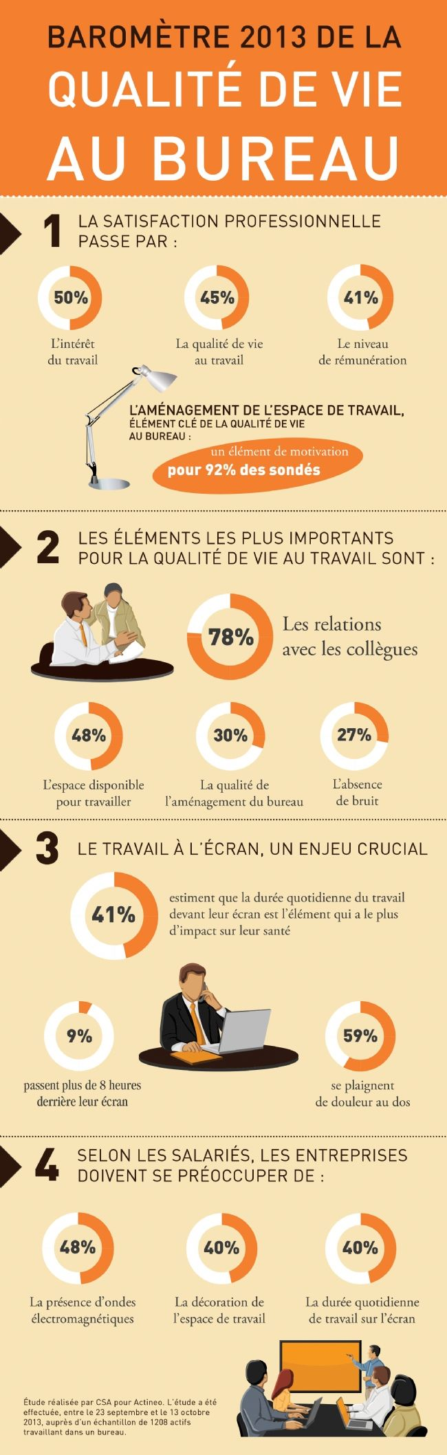 #Infographie: #baromêtre du #bien être au travail: aménagement de l'espace est crucial selon 92% des sondés