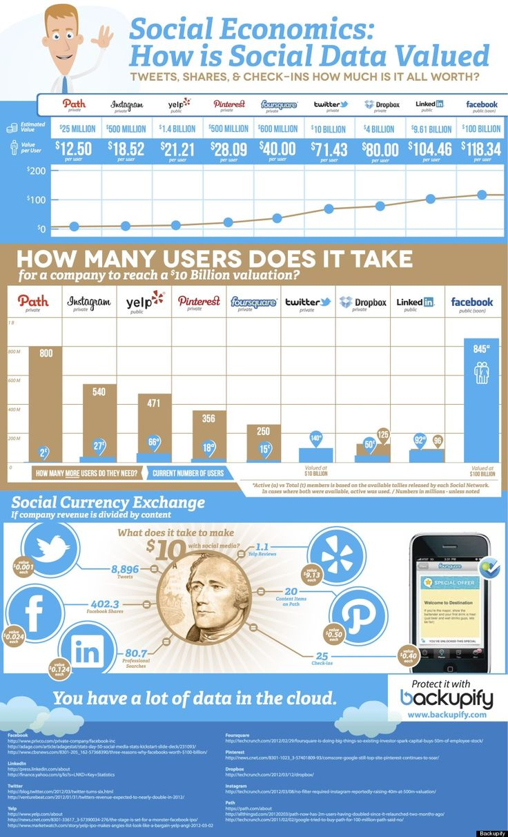 Monetary Value Of Yelp Reviews, Tweets And Status Updates Examined In New Study (INFOGRAPHIC)