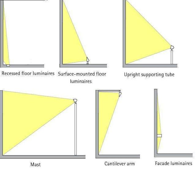 Outdoor Lighting Design Calculations – Part Two ~ Electrical Knowhow