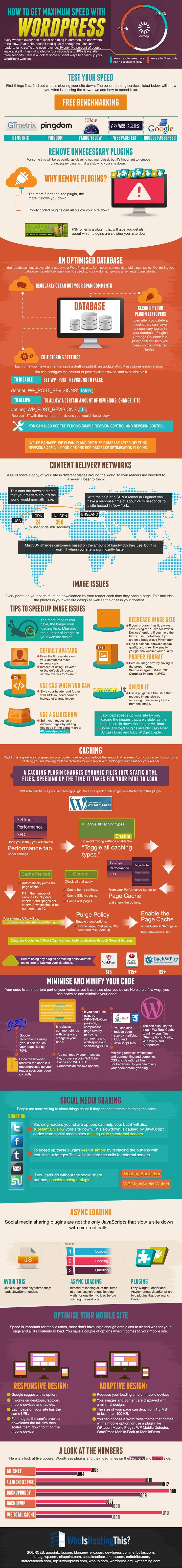 How to Speed Up WordPress. Infographic