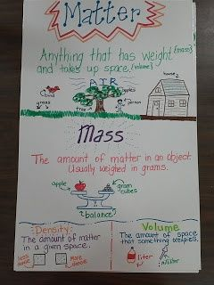 Matter/Mass poster blog is gone but love the anchor chart!