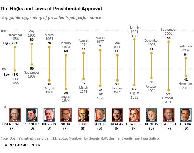 Presidential Approval, Ike to Obama