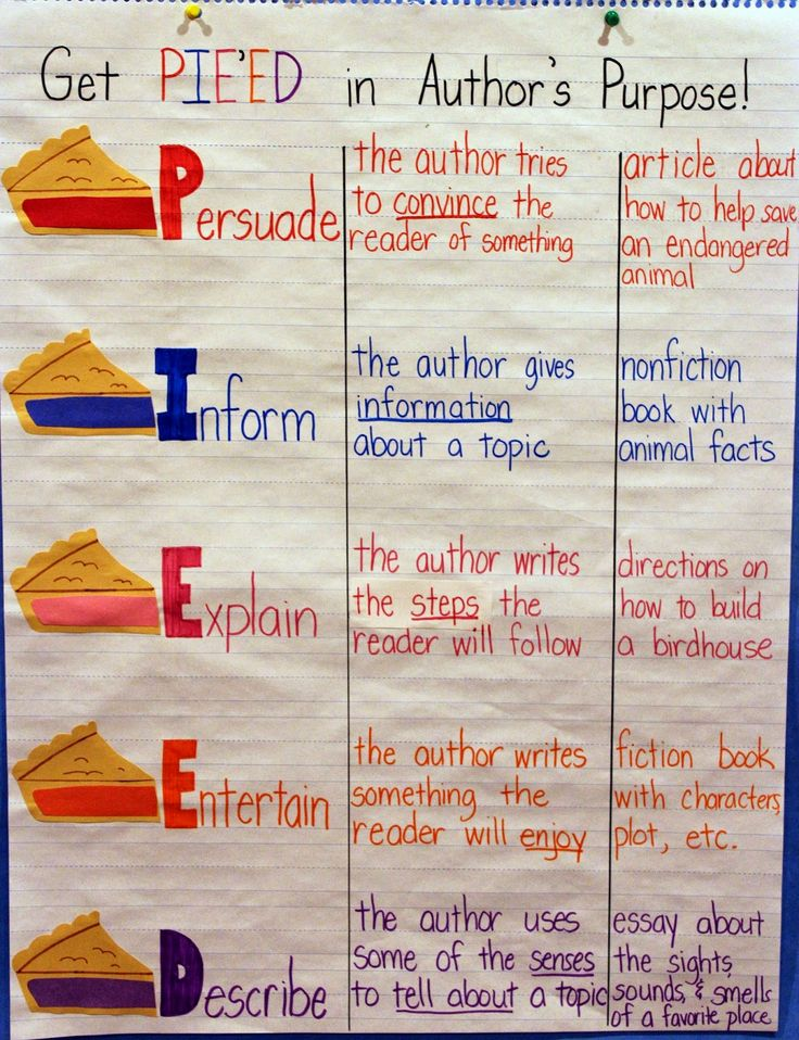 PIIED Anchor Chart: the more advanced version of Author's Purpose {PIE'ED} for upper elementary students (grades 4 and up)