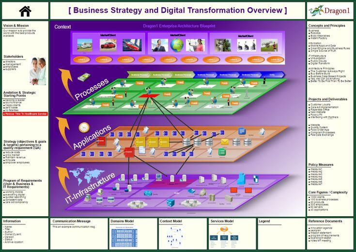 169 best Enterprise Architecture images on Pinterest Enterprise - new blueprint architecture enterprise