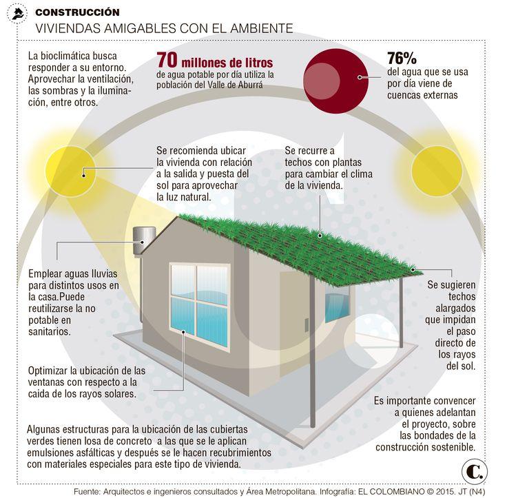 Valle de Aburrá les apuesta a viviendas sostenibles