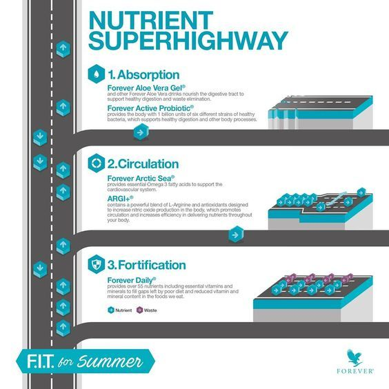 Vital 5 provides five amazing products that work together to bridge nutritional gaps and provide key nutrients your body needs to help you look better and feel better. https://www.youtube.com/watch?v=yXzuUTgcbUQ  http://gaboka-fit.flp.com/home.jsf?language=en http://360000339313.fbo.foreverliving.com/page/products/all-products/4-combo-paks/Vital-5/usa/en Need help? http://istenhozott.flp.com/contact.jsf?language=en  Buy it http://istenhozott.flp.com/shop.jsf?language=en