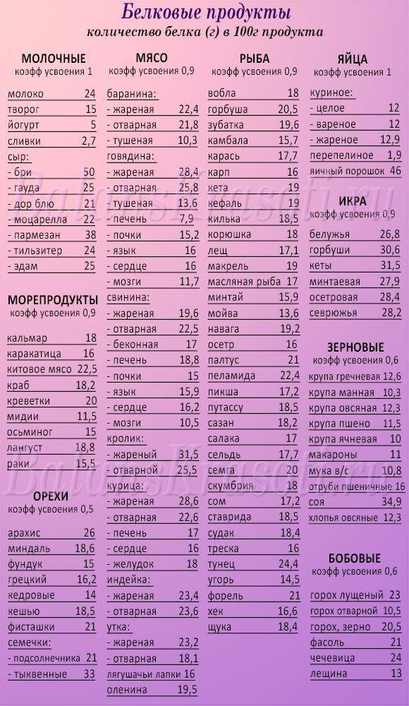 Полный список белковых продуктов