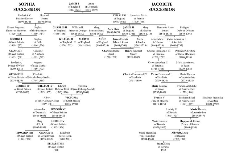Family tree showing the ancestry of the Jacobite Pretenders and their relation to the UK monarchs descended from Sophia of Hanover