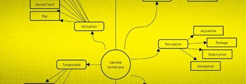 L'identité numérique & la mémoire de demain #design #recherche: Memory, Of Tomorrow, Mon Pln