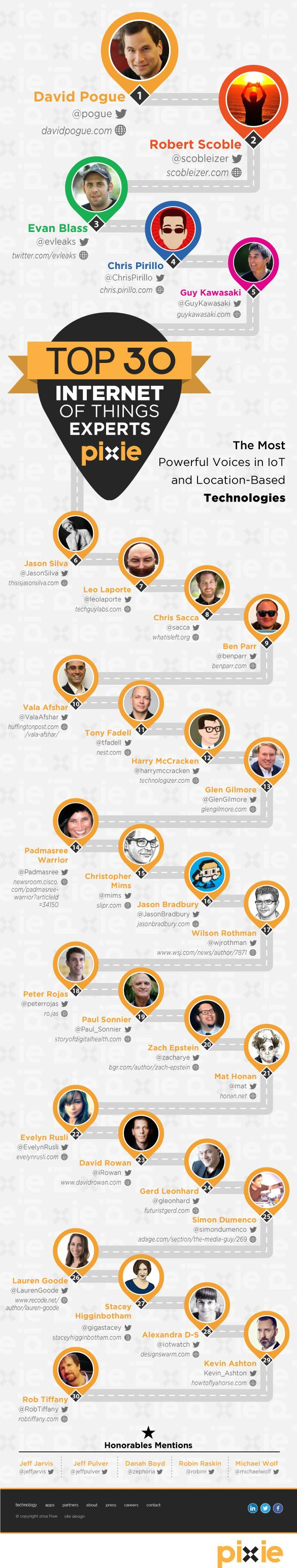 The Top 30 Internet of Things Experts