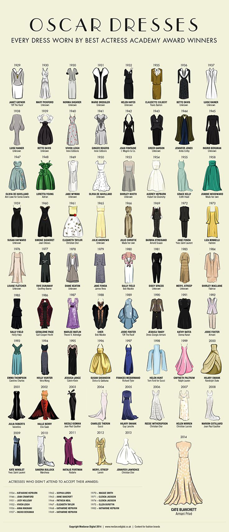 Every Oscar dress worn by every best actress winner infographic - Red Carpet - Stylist Magazine