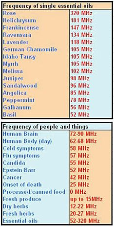 chart of vibrational energies of essential oils