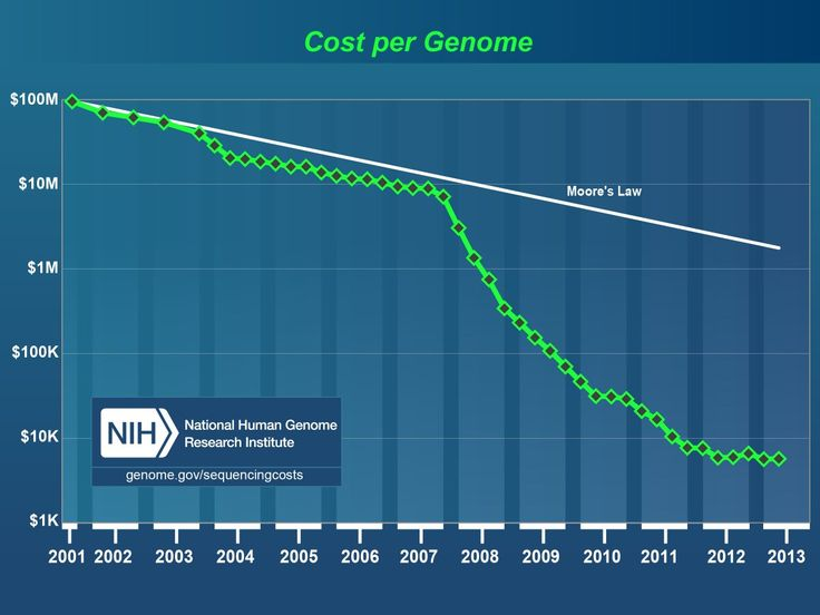 How Illumina's Gene Sequencing Technology Could Transform Health Care