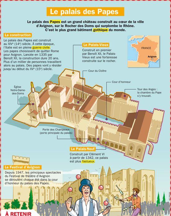 Fiche exposés : Le palais des Papes