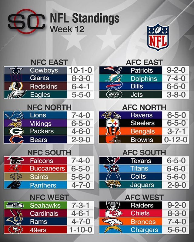 After the 12th Sunday of the NFL season, here's a look at the standings.