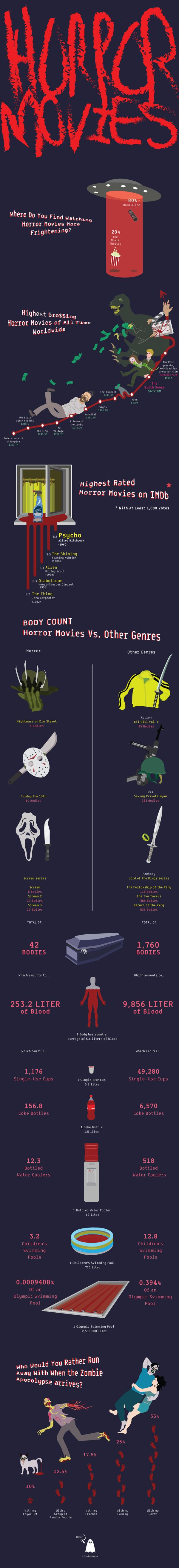 images about horror infographics power tools infographics facts on horror movies by david b via behance