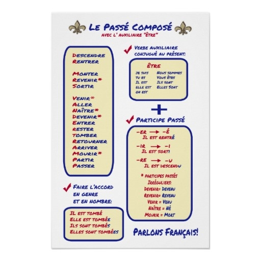 Keep the essentials of French verbs that use etre in the passe compose with this handy poster!