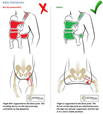 Analizamos las características de las mochilas portabebés ergonómicas: ergonomía, posición fisiológica, uso recomendado, nunca mirando hacia el mundo...