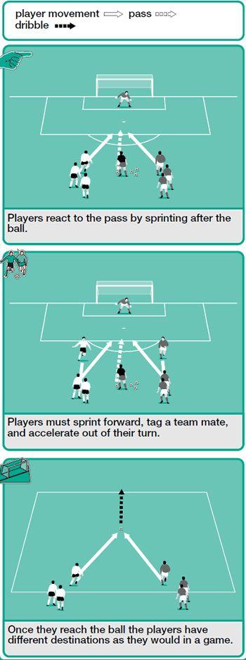 21 best soccer training images on pinterest soccer coaching better soccer coachingspeed drills fandeluxe Gallery