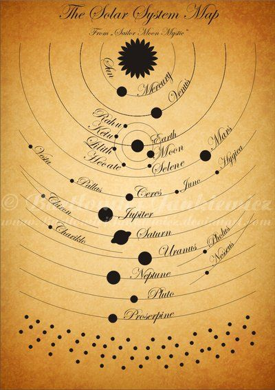The Solar System Map by ~BartlomiejJankiewicz on deviantART (specifically, i like the planet placement, would look good on an inner arm... must expand on)