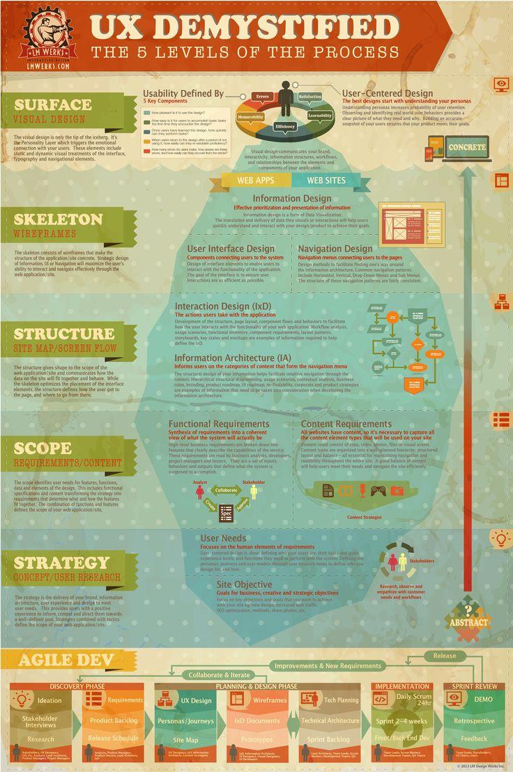 UX Demystified: the 5 levels of the process  전략/범위/구조/뼈대/표면 다섯가지 순서에 따른 구체적인 UX 디자인 절차에 대해 매우 잘 설명된 인포그래픽.