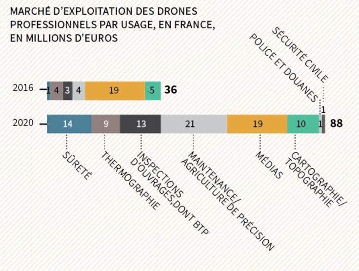 19% des drones professionnels civils sont utilisés par les médias
