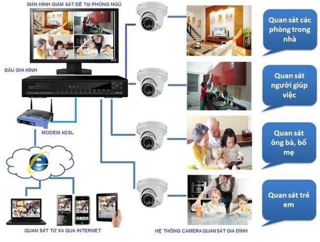 Hệ thống camera quan sát gia đình