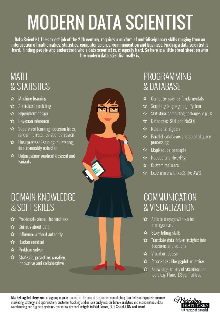 Modern Data Scientist Graphics - Please have a look on them. Do agree with all? Would you add anything else to the list? What do you think, who Data Scientist should be?