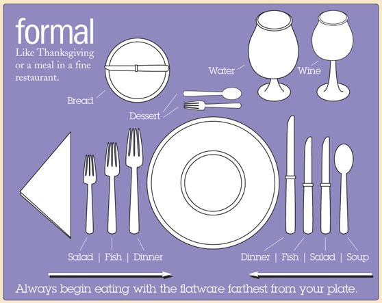 fine dining proper table service. great infographic on how to set a formal table. #tableetiquette fine dining proper table service